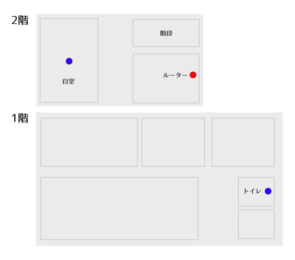RE505X設置図